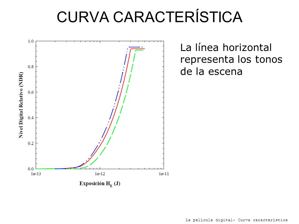 CURVA CARACTERÍSTICA La línea horizontal representa los tonos de la escena.