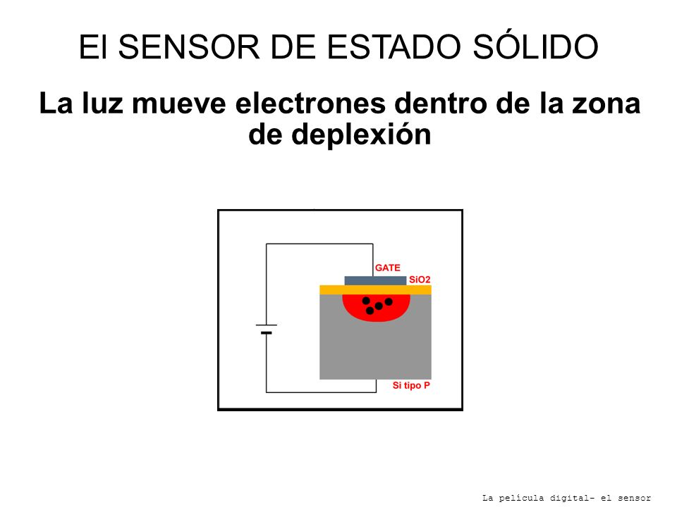 La luz mueve electrones dentro de la zona de deplexión