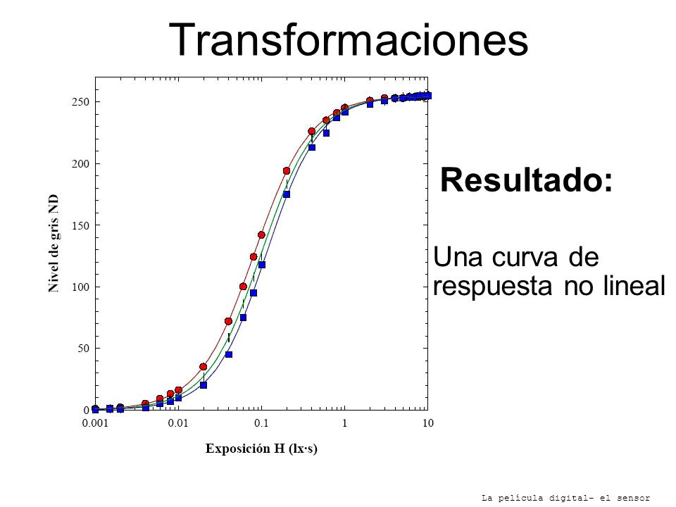 Transformaciones Resultado: Una curva de respuesta no lineal