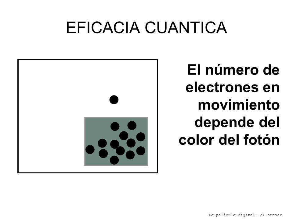 EFICACIA CUANTICA El número de electrones en movimiento depende del color del fotón.