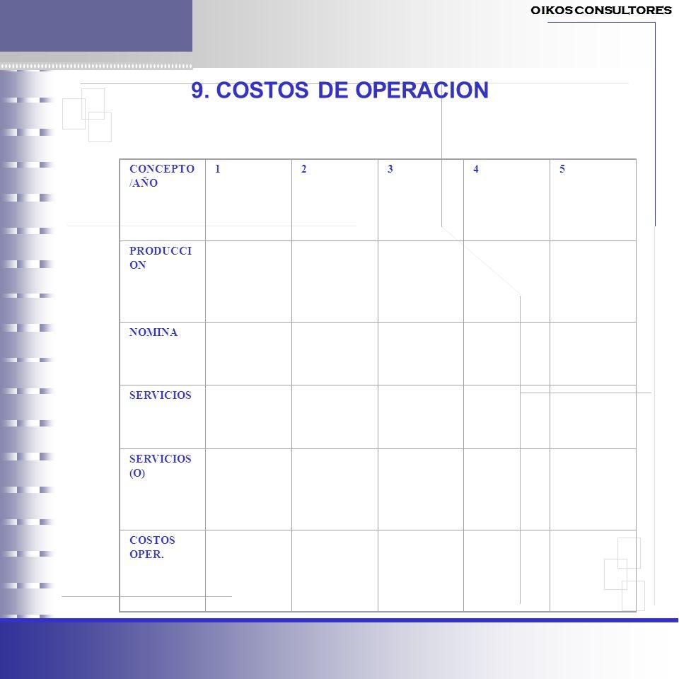 9. COSTOS DE OPERACION OIKOS CONSULTORES CONCEPTO/AÑO 1 2 3 4 5
