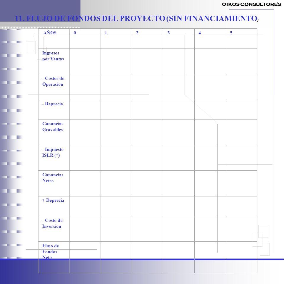 11. FLUJO DE FONDOS DEL PROYECTO (SIN FINANCIAMIENTO)