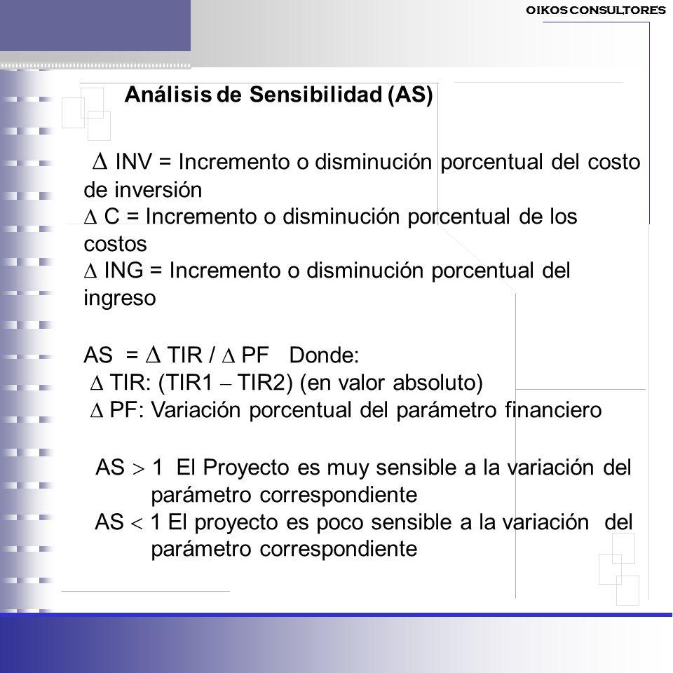 Análisis de Sensibilidad (AS)