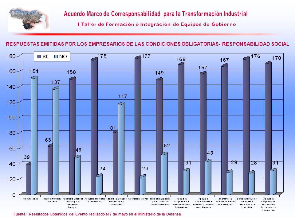 RESPUESTAS EMITIDAS POR LOS EMPRESARIOS DE LAS CONDICIONES OBLIGATORIAS- RESPONSABILIDAD SOCIAL
