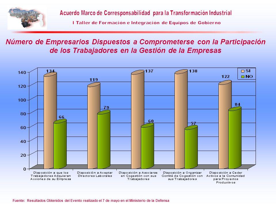 Número de Empresarios Dispuestos a Comprometerse con la Participación de los Trabajadores en la Gestión de la Empresas