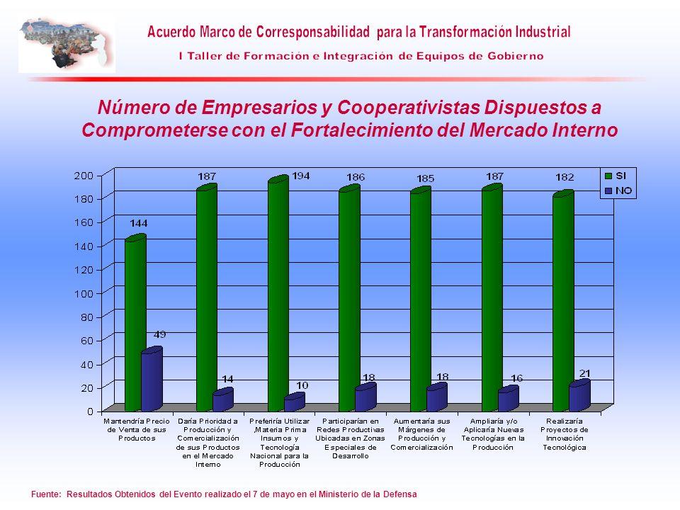 Número de Empresarios y Cooperativistas Dispuestos a Comprometerse con el Fortalecimiento del Mercado Interno