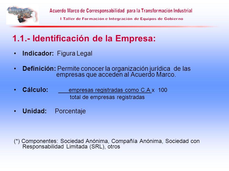 1.1.- Identificación de la Empresa: