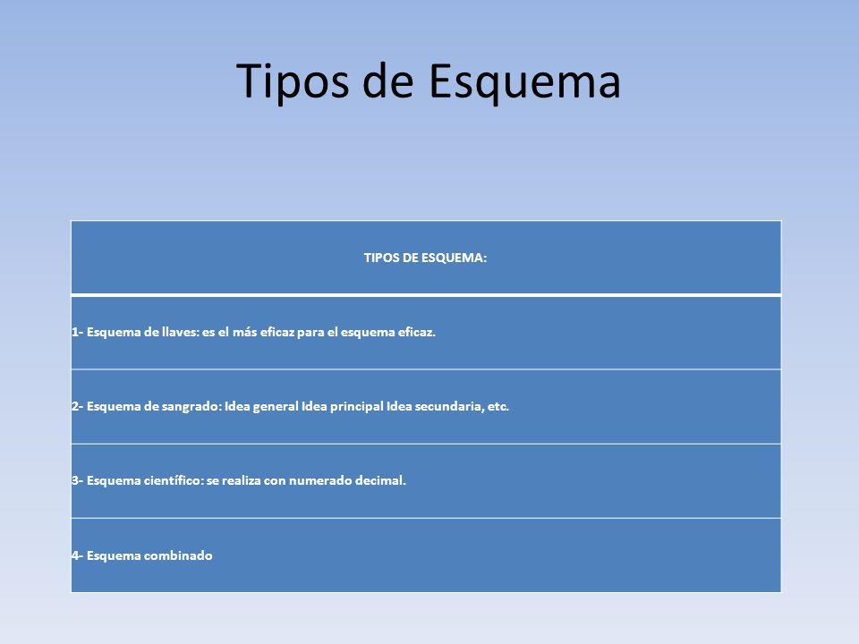 Tipos de Esquema TIPOS DE ESQUEMA: