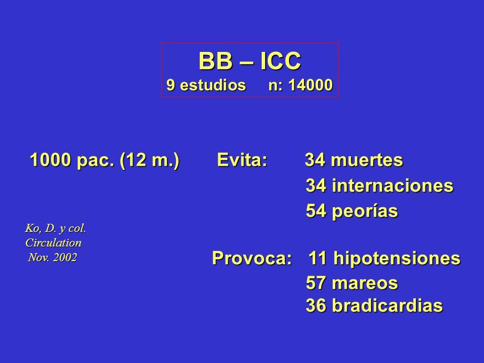 BB – ICC 1000 pac. (12 m.) Evita: 34 muertes 34 internaciones
