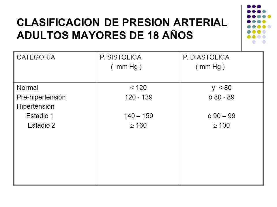 CLASIFICACION DE PRESION ARTERIAL ADULTOS MAYORES DE 18 AÑOS