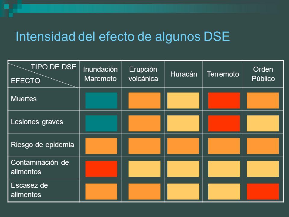 Intensidad del efecto de algunos DSE