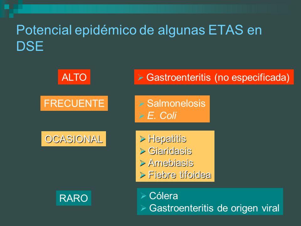 Potencial epidémico de algunas ETAS en DSE