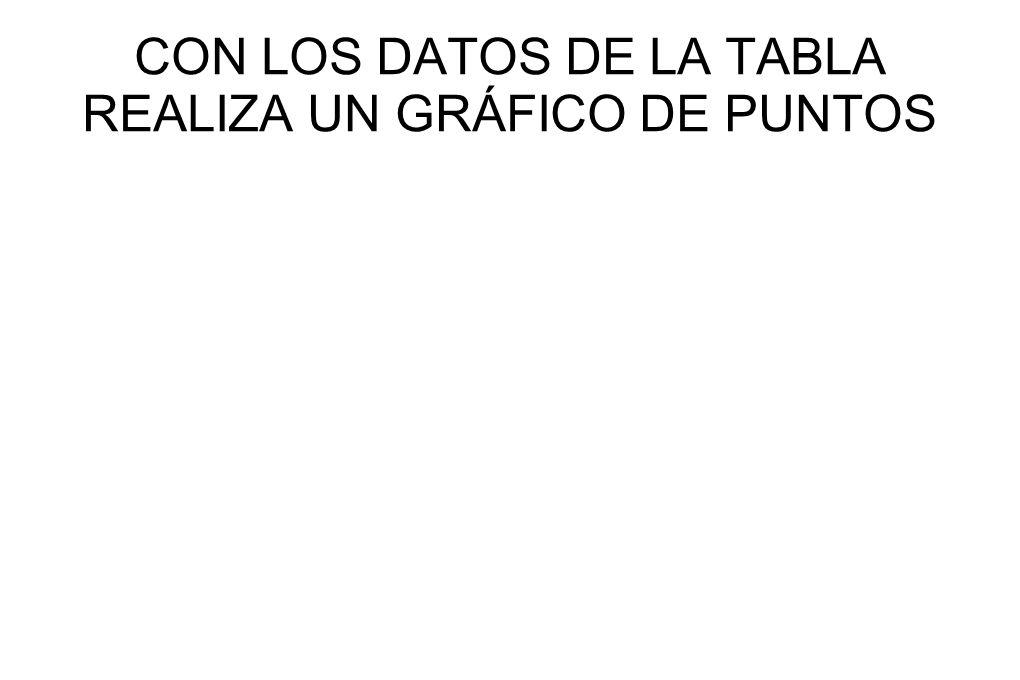 CON LOS DATOS DE LA TABLA REALIZA UN GRÁFICO DE PUNTOS