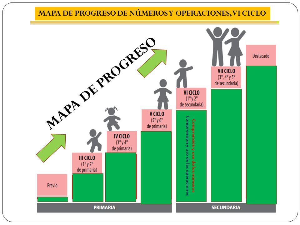 Comprensión y uso de las operaciones Comprensión y uso de los números