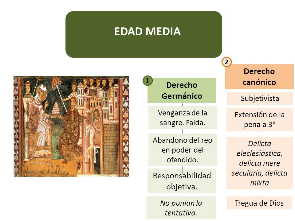 EDAD MEDIA Derecho canónico Derecho Germánico