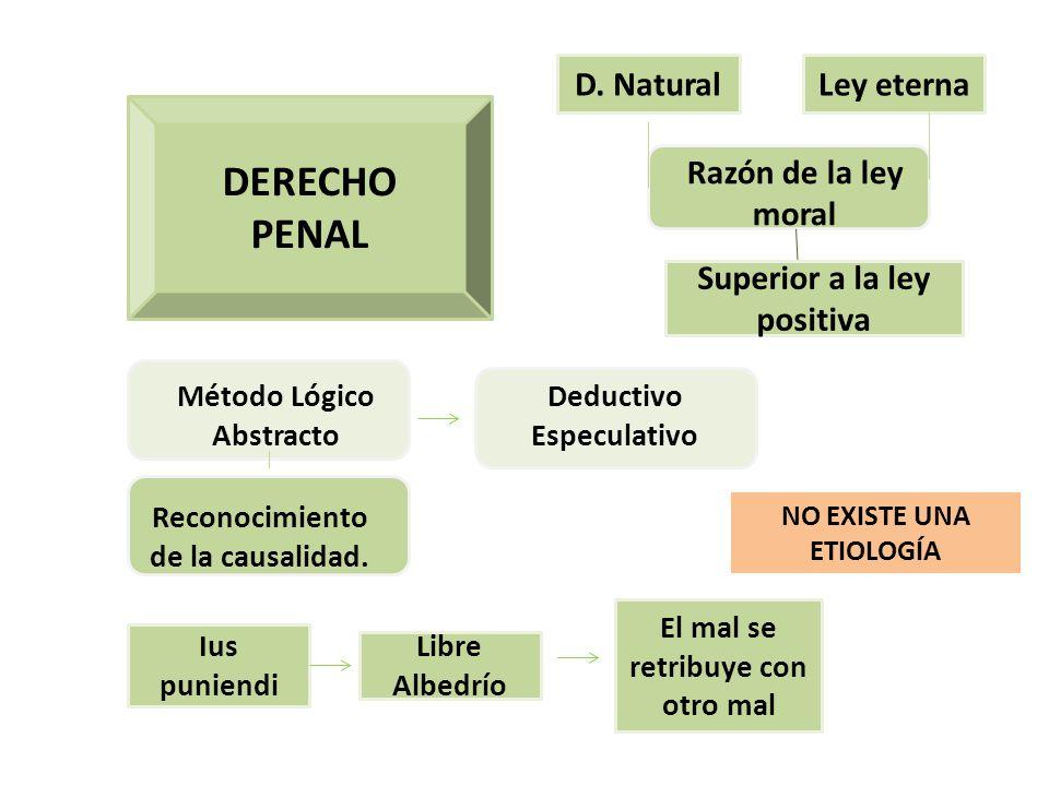 DERECHO PENAL D. Natural Ley eterna Razón de la ley moral