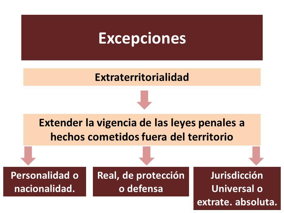 Excepciones Extraterritorialidad