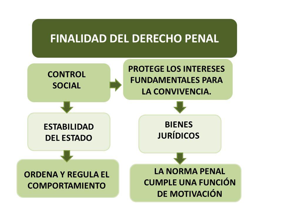 FINALIDAD DEL DERECHO PENAL