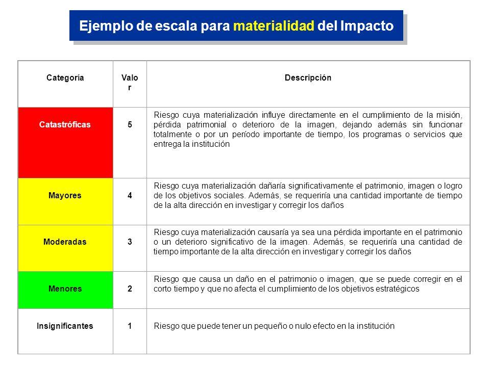 Ejemplo de escala para materialidad del Impacto