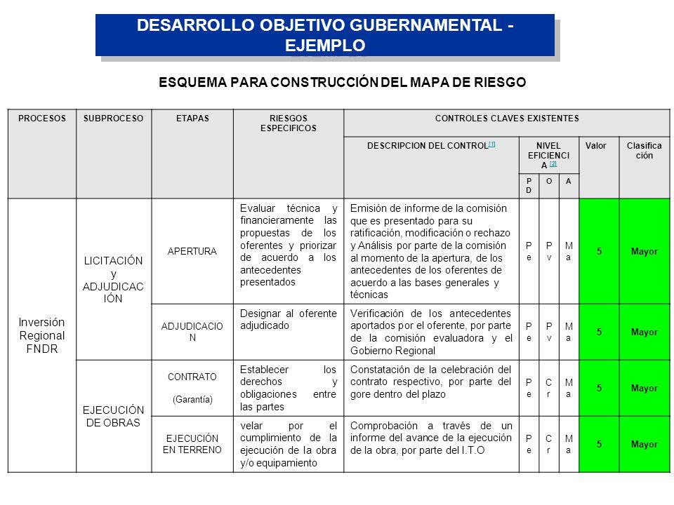ESQUEMA PARA CONSTRUCCIÓN DEL MAPA DE RIESGO