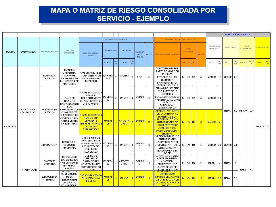 MAPA O MATRIZ DE RIESGO CONSOLIDADA POR SERVICIO - EJEMPLO