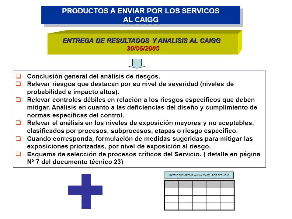 PRODUCTOS A ENVIAR POR LOS SERVICOS AL CAIGG