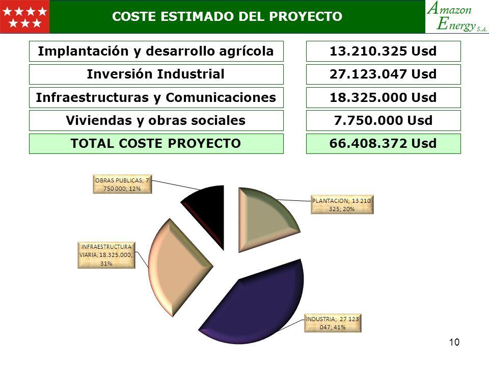 COSTE ESTIMADO DEL PROYECTO