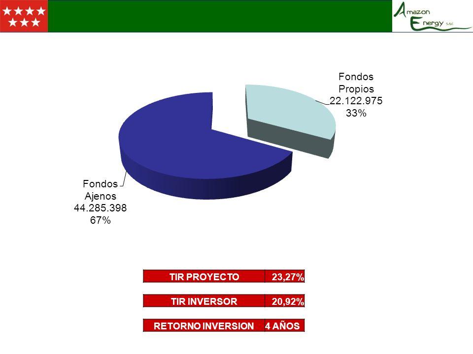 LOCALIZACION TIR PROYECTO 23,27% TIR INVERSOR 20,92% RETORNO INVERSION