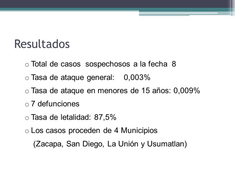 Resultados Total de casos sospechosos a la fecha 8