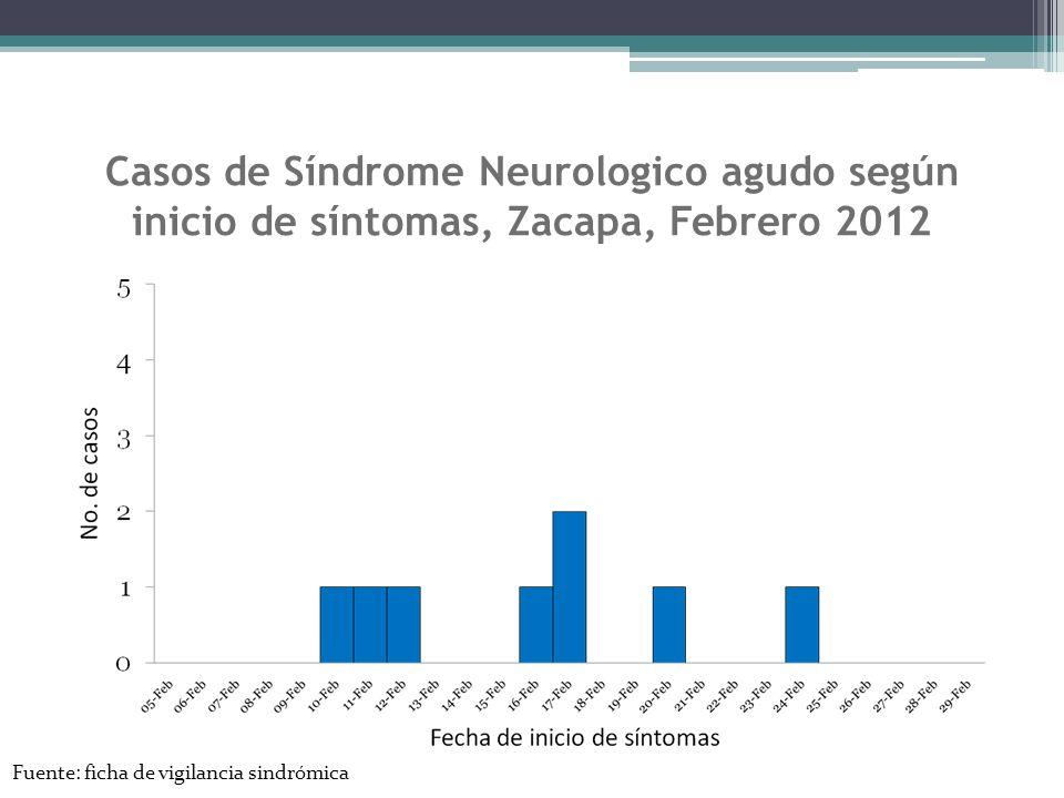 Casos de Síndrome Neurologico agudo según inicio de síntomas, Zacapa, Febrero 2012
