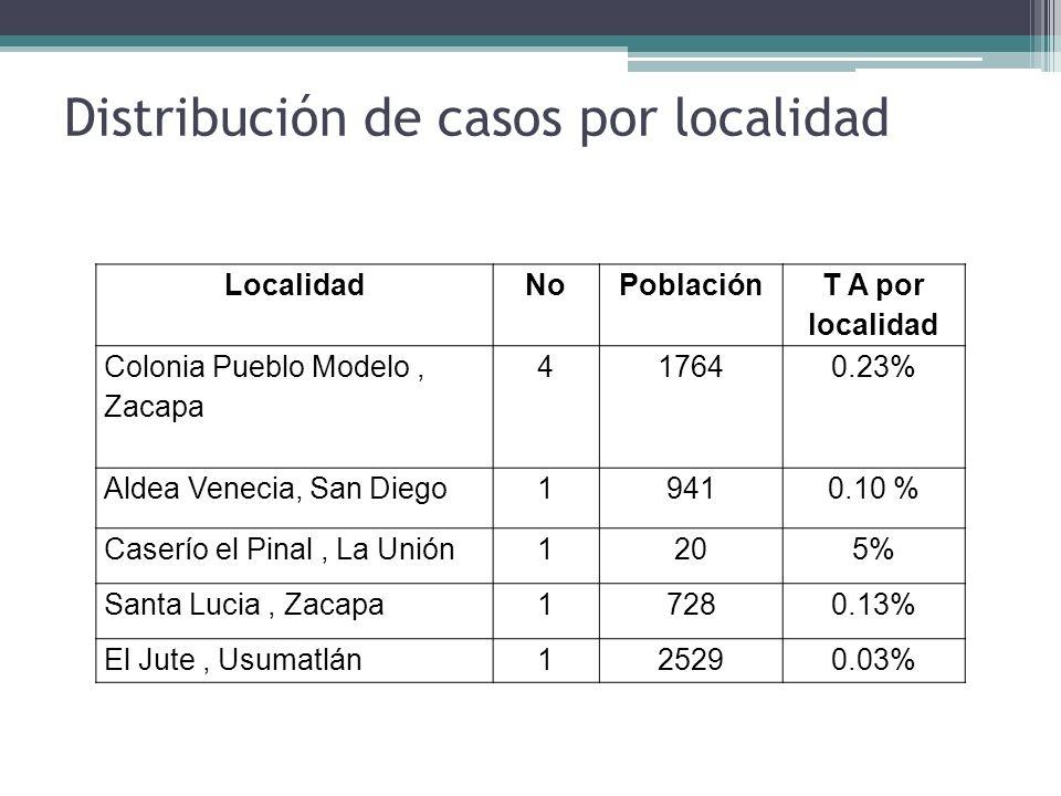 Distribución de casos por localidad