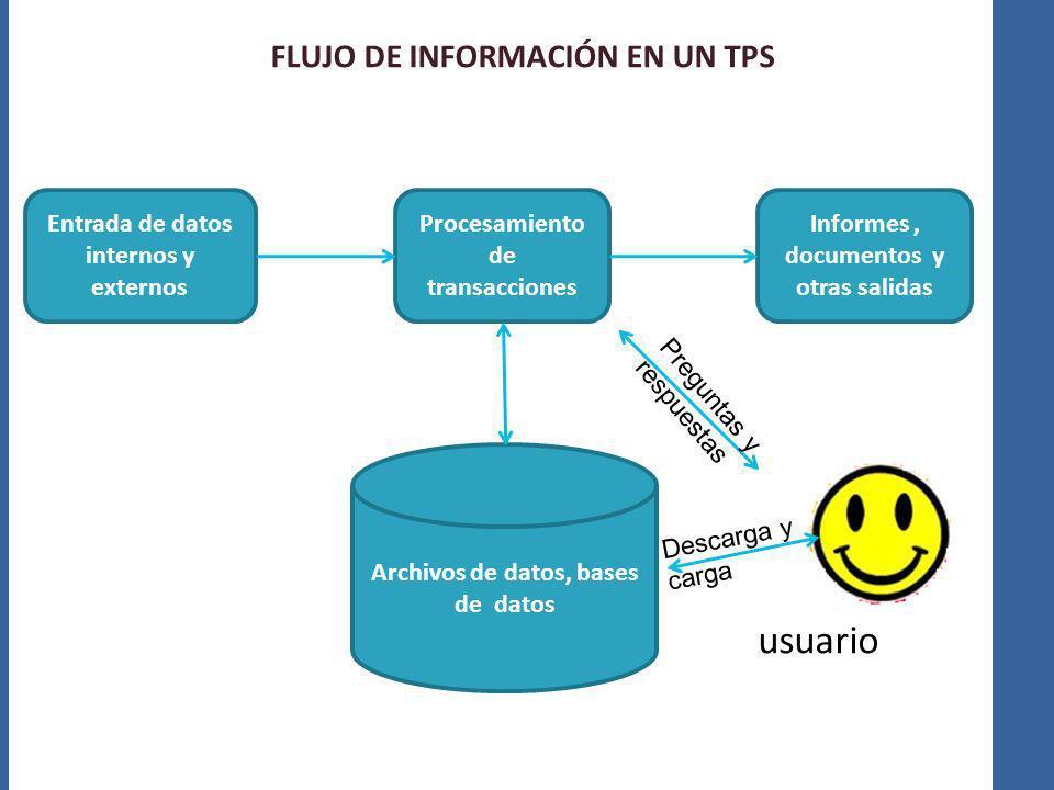 FLUJO DE INFORMACIÓN EN UN TPS