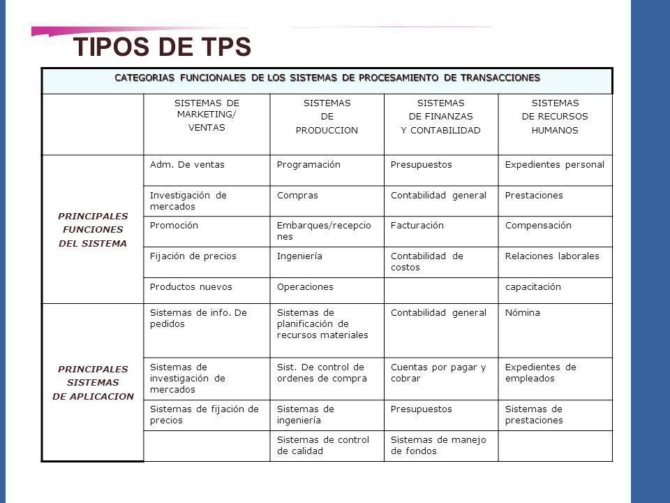 SISTEMAS DE MARKETING/
