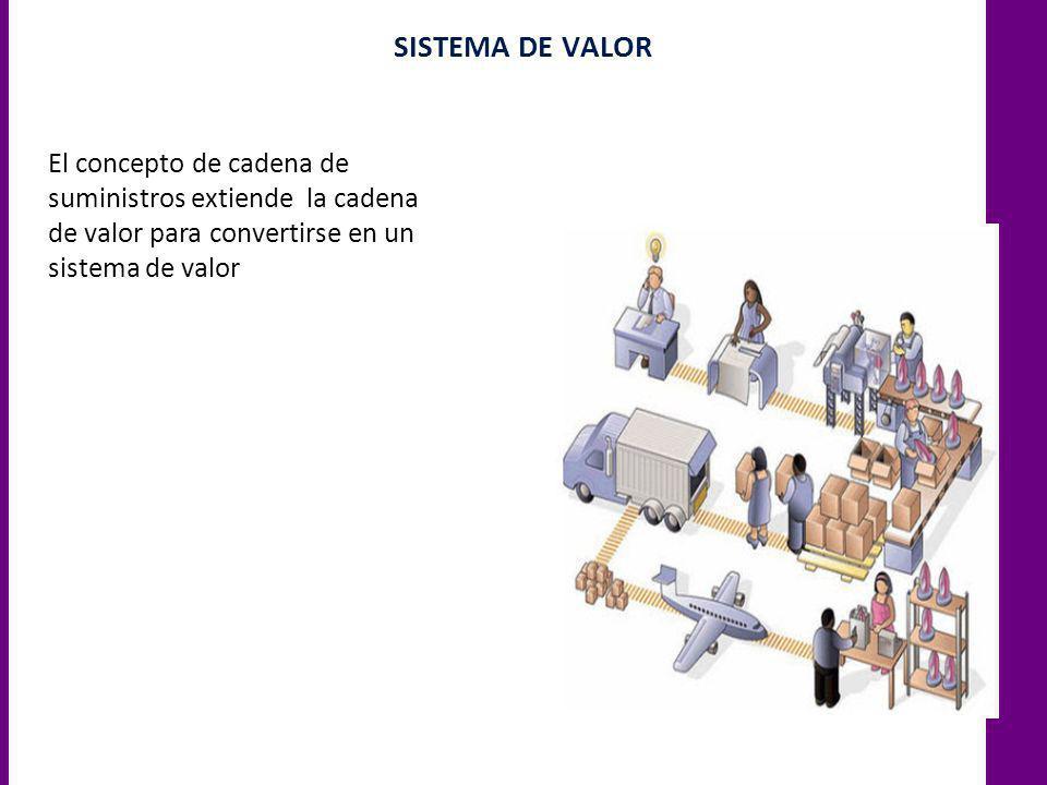 SISTEMA DE VALOR El concepto de cadena de suministros extiende la cadena de valor para convertirse en un sistema de valor.