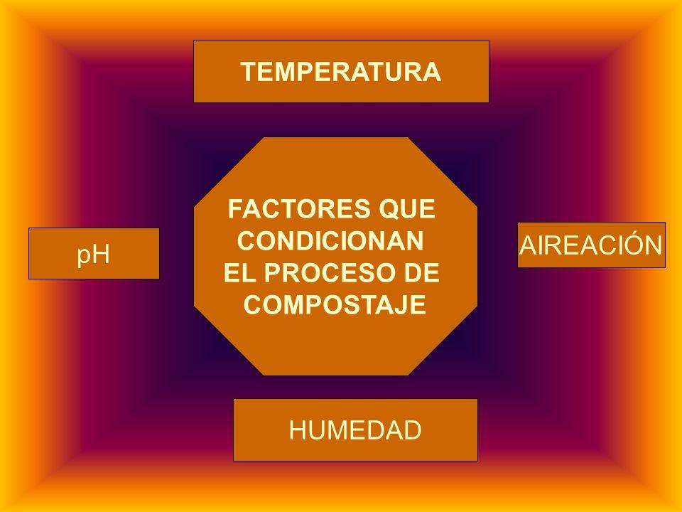 TEMPERATURA FACTORES QUE CONDICIONAN EL PROCESO DE COMPOSTAJE AIREACIÓN pH HUMEDAD