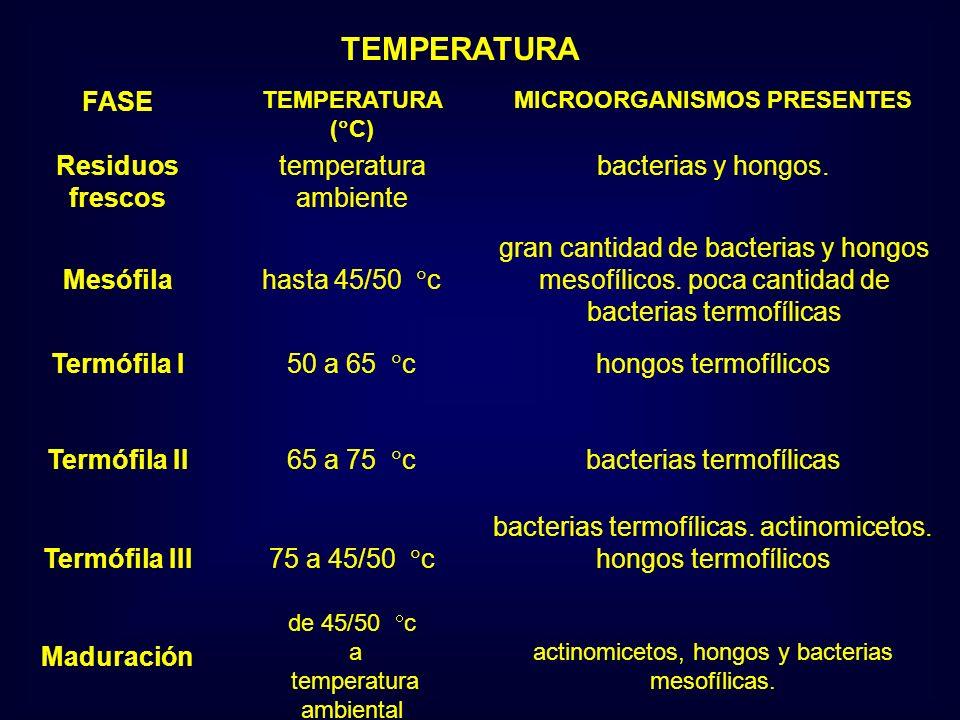 TEMPERATURA FASE Residuos frescos temperatura ambiente