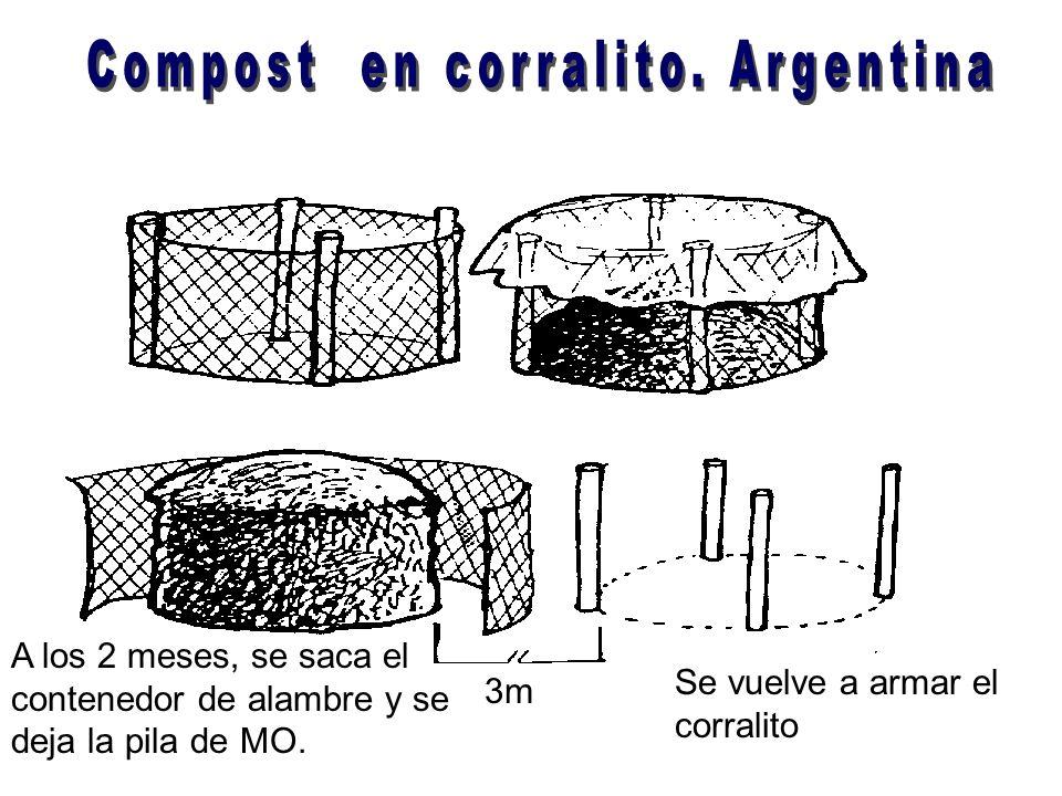 Compost en corralito. Argentina