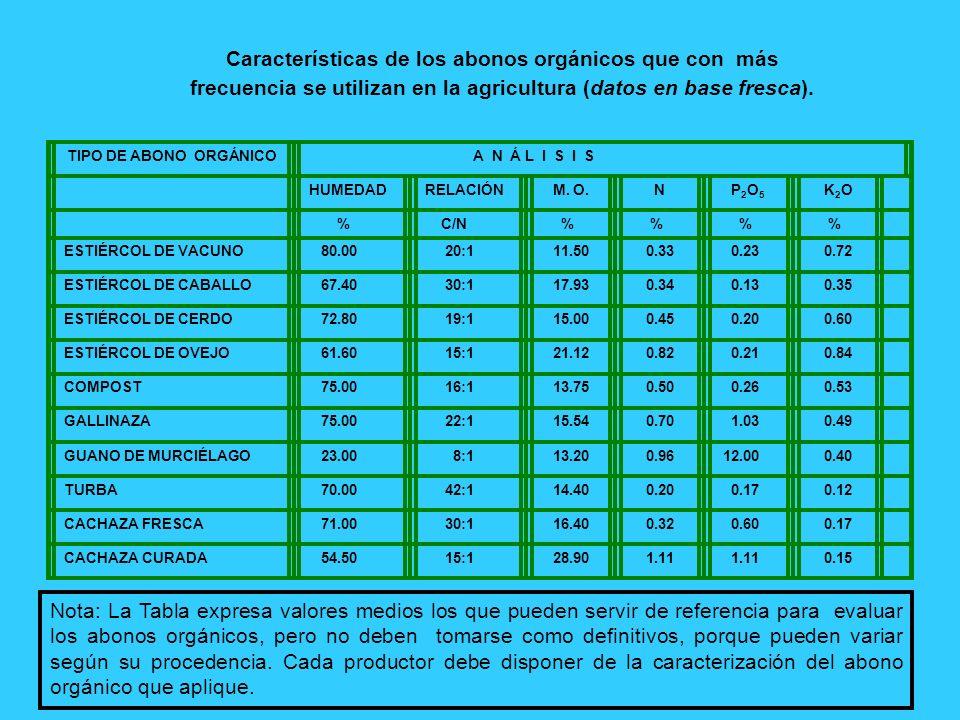 frecuencia se utilizan en la agricultura (datos en base fresca).