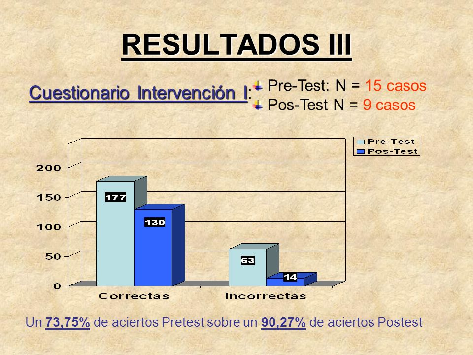 RESULTADOS III Cuestionario Intervención I: Pre-Test: N = 15 casos