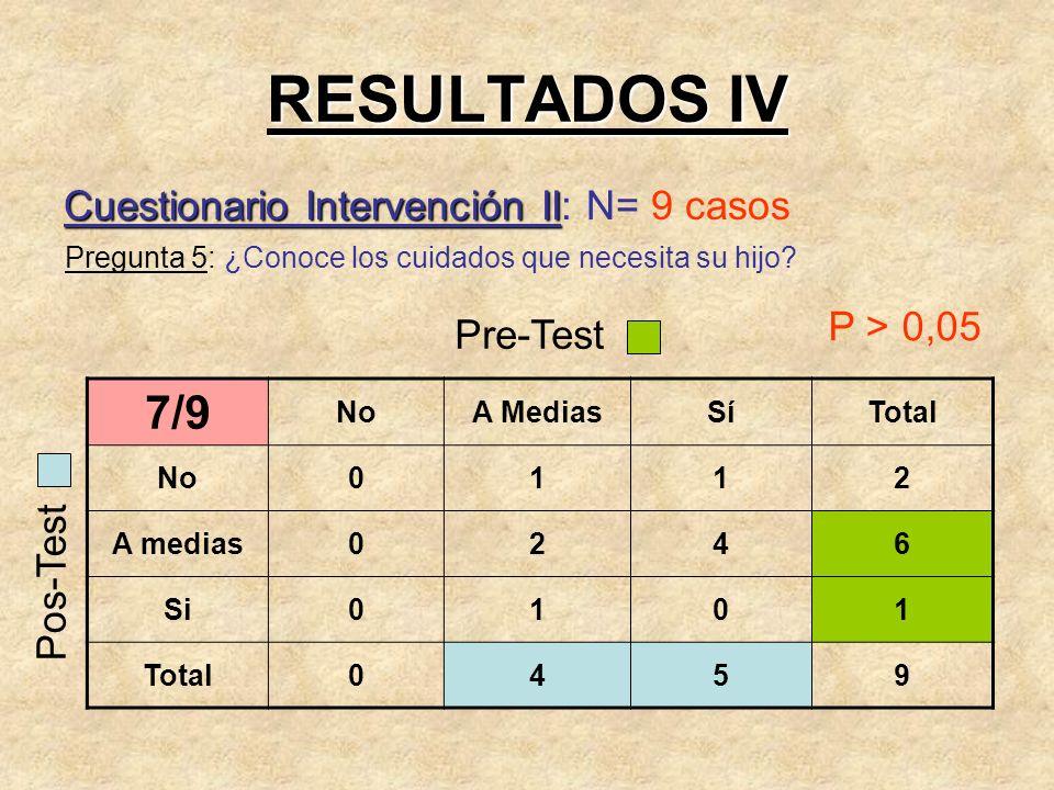 RESULTADOS IV 7/9 Cuestionario Intervención II: N= 9 casos P > 0,05