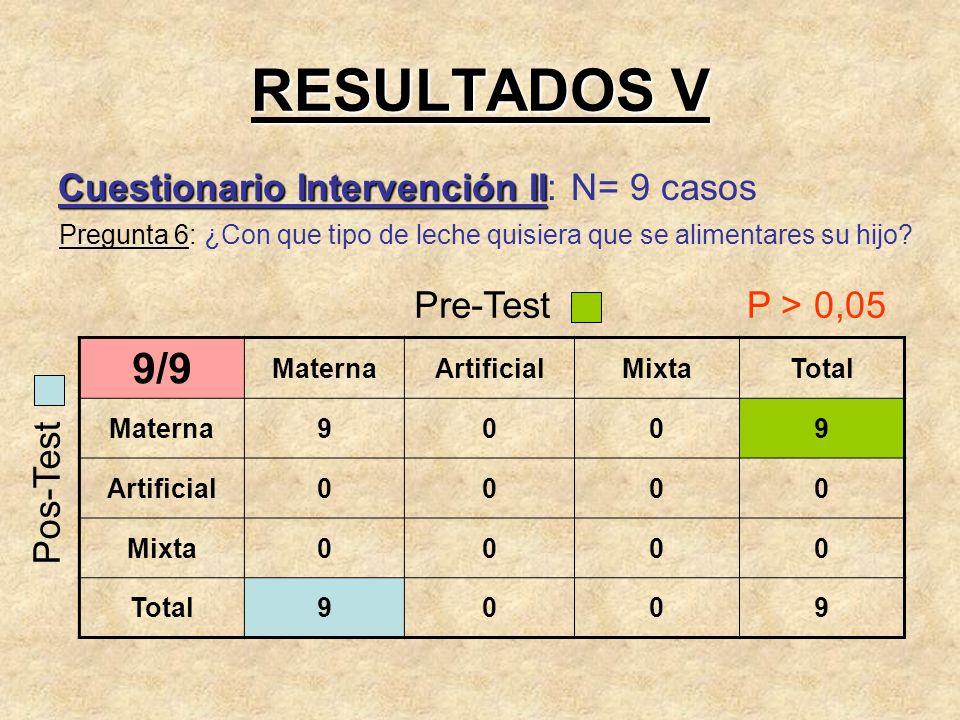 RESULTADOS V 9/9 Cuestionario Intervención II: N= 9 casos Pre-Test