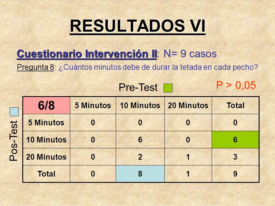 RESULTADOS VI 6/8 Cuestionario Intervención II: N= 9 casos P > 0,05
