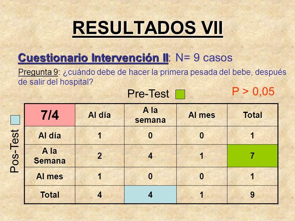 RESULTADOS VII 7/4 Cuestionario Intervención II: N= 9 casos