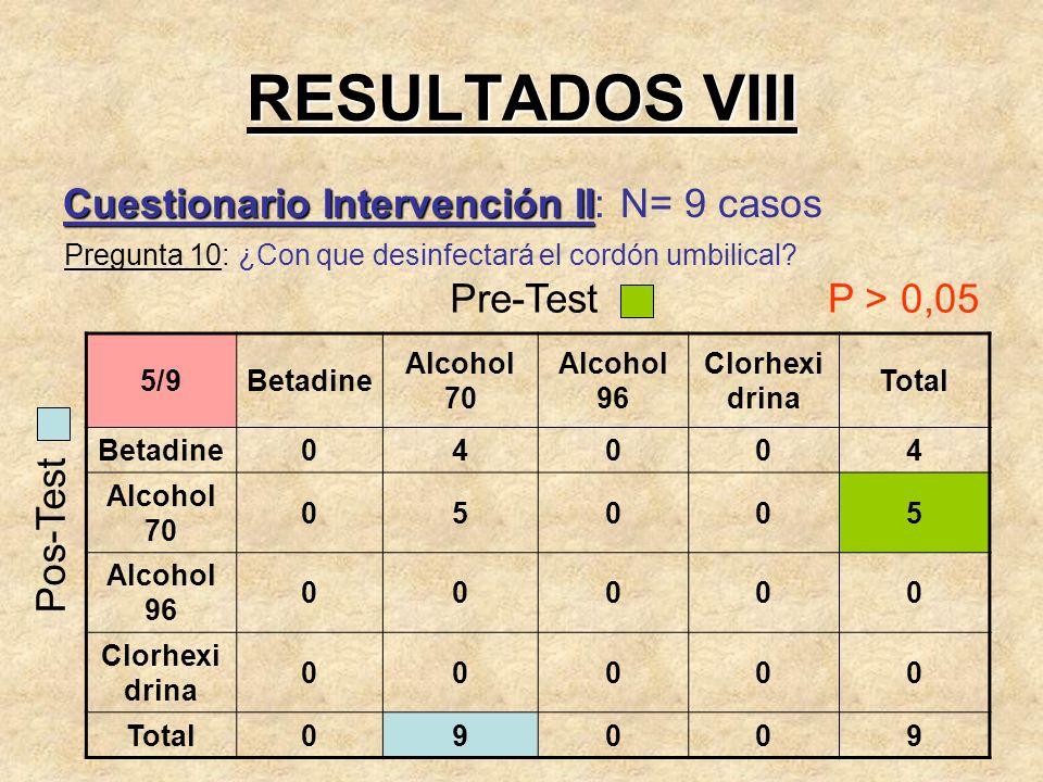 RESULTADOS VIII Cuestionario Intervención II: N= 9 casos Pre-Test