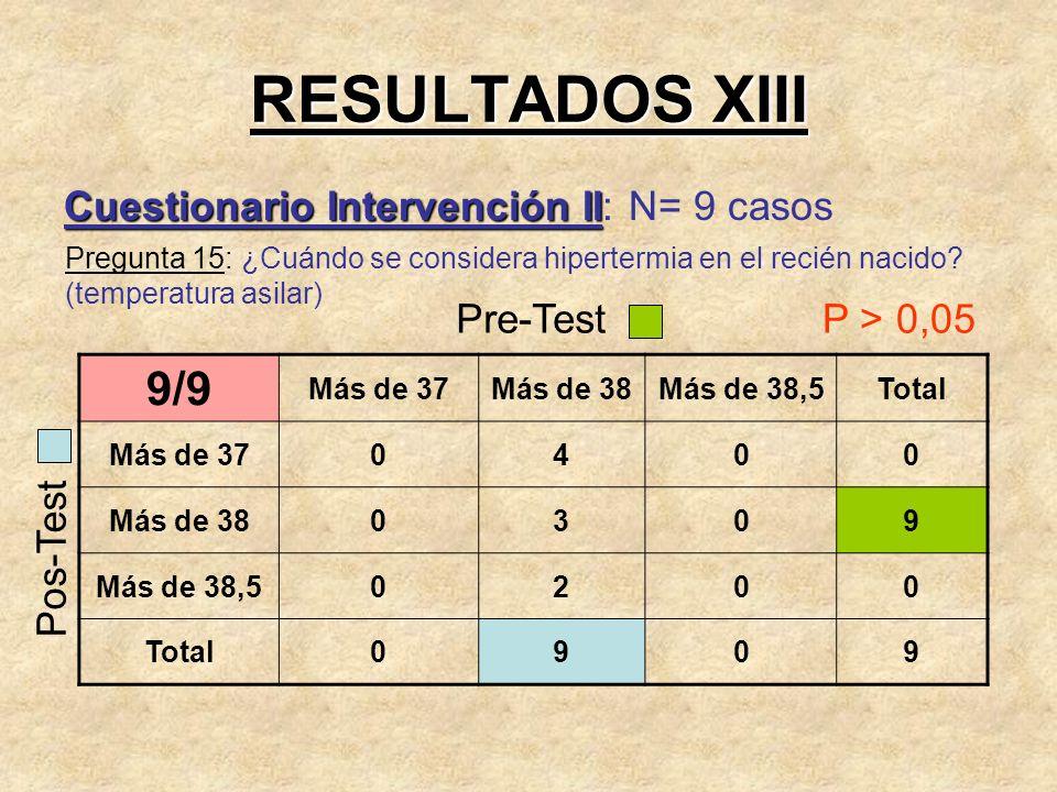 RESULTADOS XIII 9/9 Cuestionario Intervención II: N= 9 casos Pre-Test