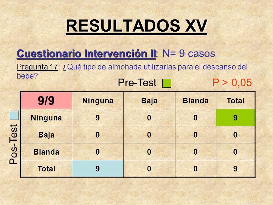 RESULTADOS XV 9/9 Cuestionario Intervención II: N= 9 casos Pre-Test