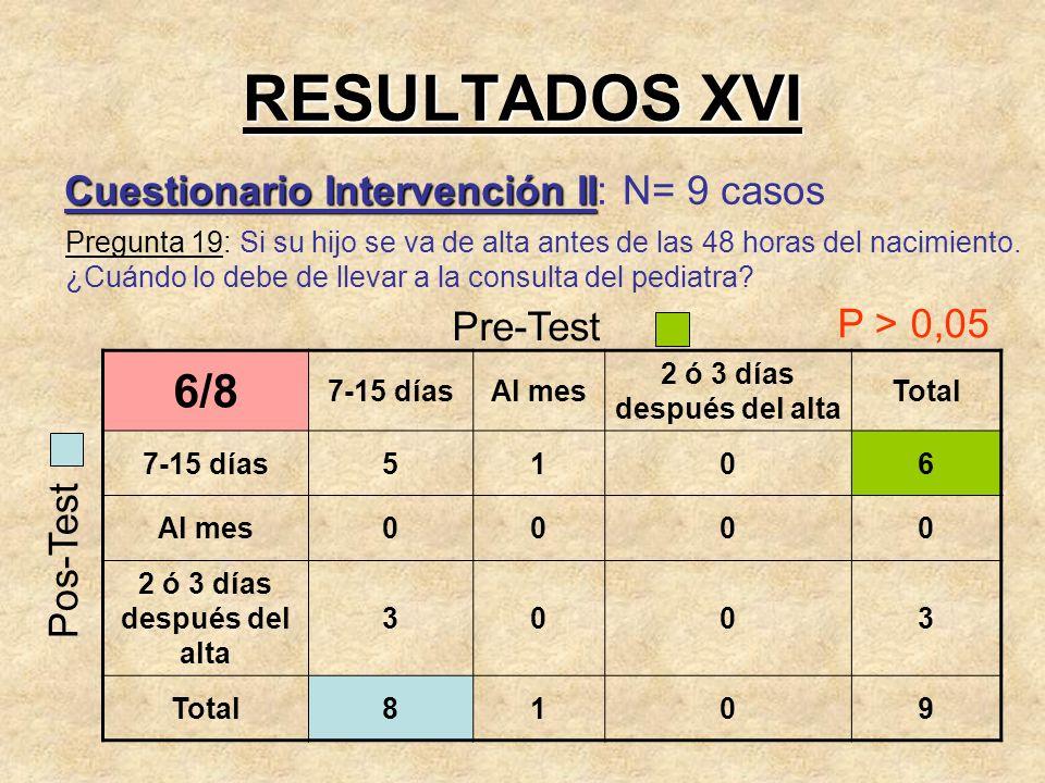 RESULTADOS XVI 6/8 Cuestionario Intervención II: N= 9 casos Pre-Test