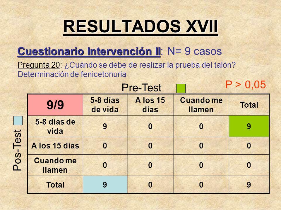 RESULTADOS XVII 9/9 Cuestionario Intervención II: N= 9 casos