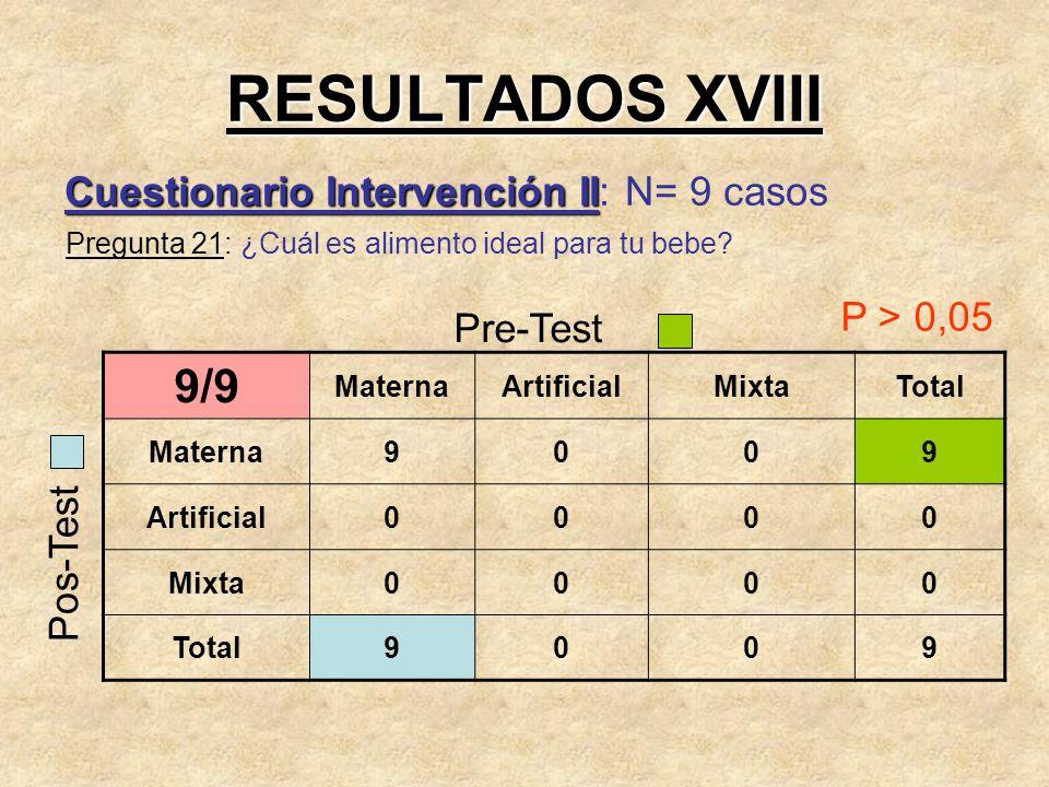 RESULTADOS XVIII 9/9 Cuestionario Intervención II: N= 9 casos