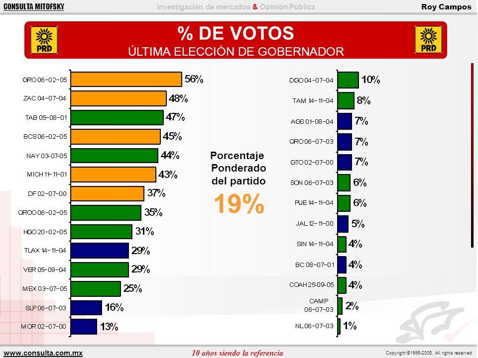 ÚLTIMA ELECCIÓN DE GOBERNADOR